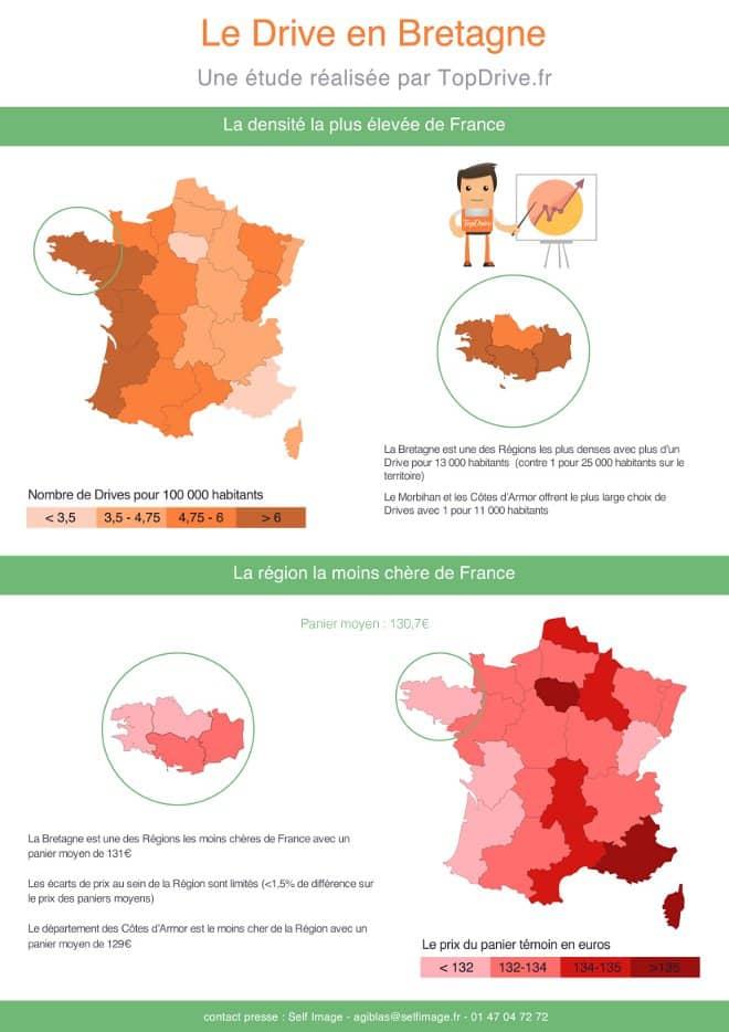 Infographie Drive Bretagne