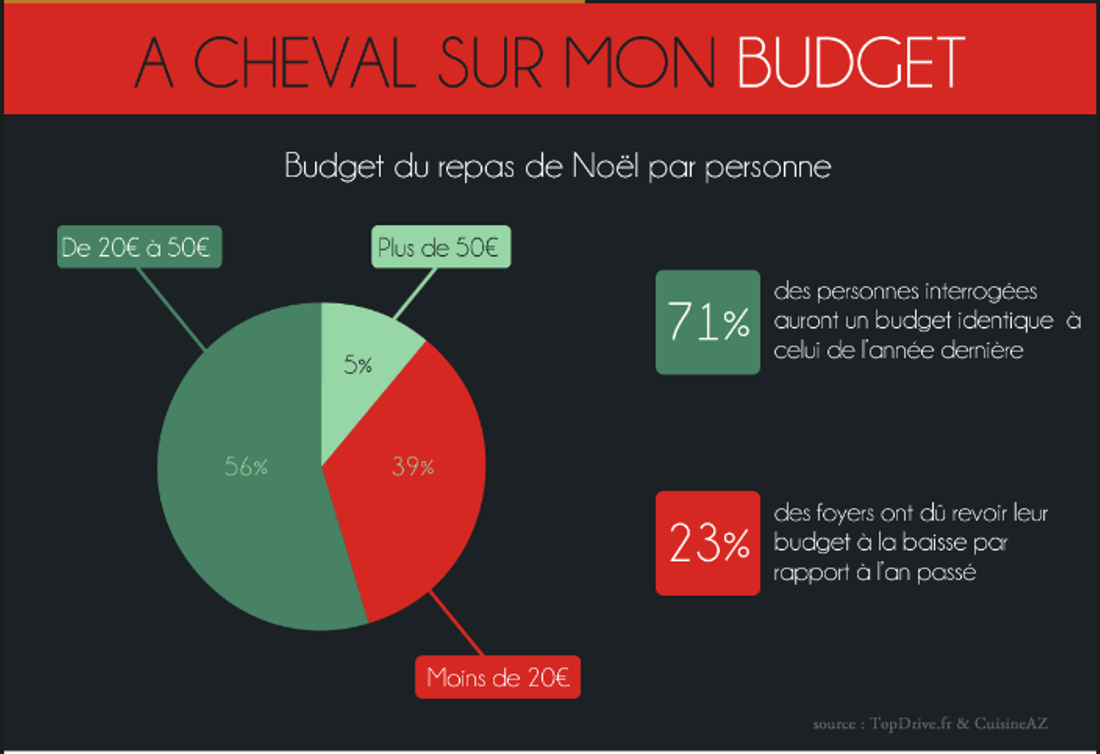 Budget pour DailyBreizh